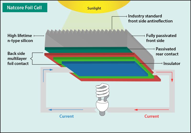 Natcore Foil Cell